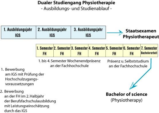 Dauer: Duales Studium Bachelor Physiotherapie